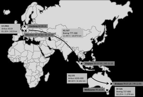 Grafik meiner Flugroute nach Australien